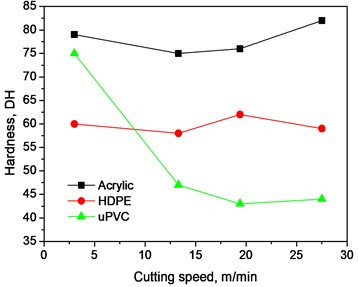 Variation of surface hardness with cutting speed at different depth of cut
