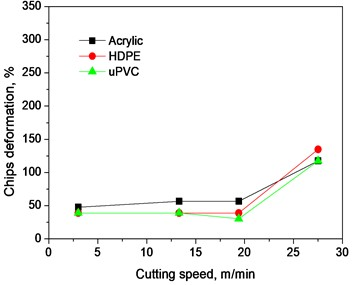 Variation of chips deformation with cutting speed at different depth of cut