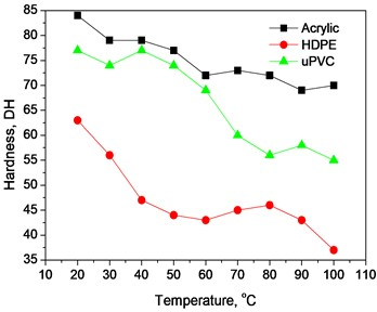 a) Variation of hardness with real temperature, and b) true stress strain curves