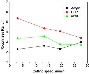 Variation of surface roughness with cutting speed at different depths of cut