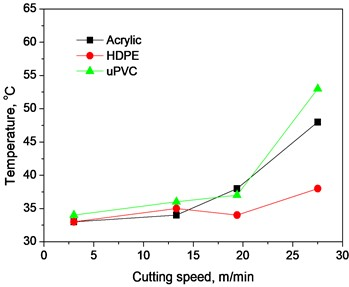 Variation of surface temperature with cutting speed at different depth of cut