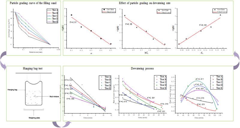 Effect of silt content in filling sand on the geotubes dewatering performance by hanging bag tests