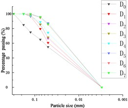Particle grading curve of exuded soil in Test A~E