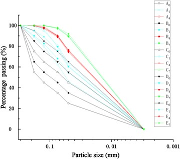 Particle grading curve comparison of exuded soil in Test A~E