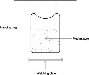 Hanging bag test