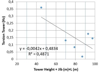 Correlation between the tower crane frequencies and length: a) longitudinal (tower height + jib);  b) transversal (tower height); c) torsional (tower height + jib)