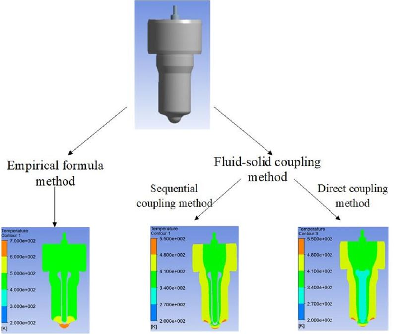 Temperature field analysis of fuel injection nozzle based on fluid-solid coupling method