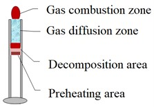 Comparison of reaction zone structures of two kinds of materials
