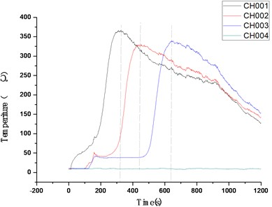 Typical multiple temperature test curves