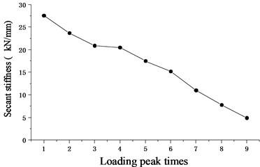 Load versus loop stiffness