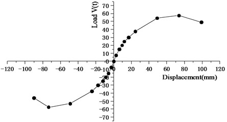 Load versus displacement skeleton curve