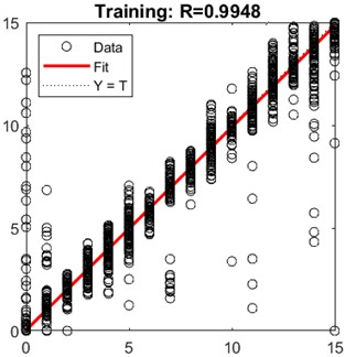 MLR graphic of training