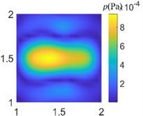 Acoustic pressure reconstruction of different arrays (f=500 Hz)