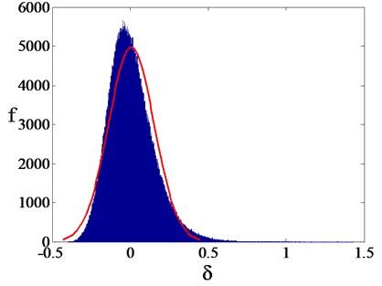 Statistical histogram of δ