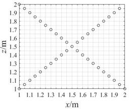 Array layout data