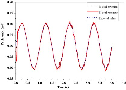Dynamic response  of different level pavement