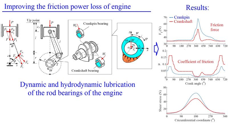 Comparison of friction power loss between crankpin and crankshaft bearings on improving the engine power
