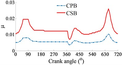 The simulation results of the CPB and CSB at a high engine speed of 6000 rpm