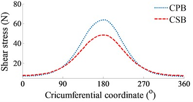 The simulation results of the CPB and CSB at a low engine speed of 2000 rpm