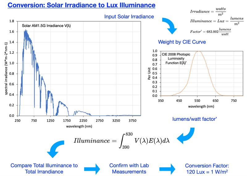 A conversion guide: solar irradiance and lux illuminance
