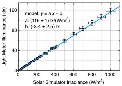 Full range solar simulator: light meter illuminance versus solar simulator irradiance