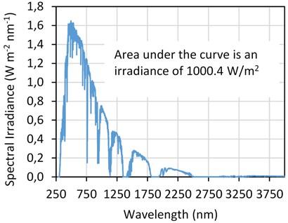 ASTM AM1.5 global solar irradiance data