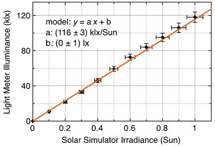 Solar simulator: light meter illuminance versus solar simulator irradiance