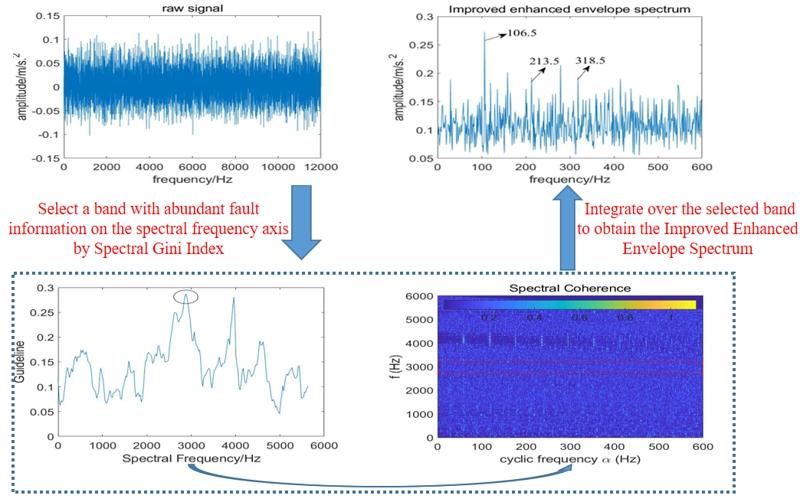 Fault diagnosis of rolling bearings based on improved enhanced envelope spectrum
