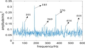 Results of the simulation signal analyzed by IESAM when αfault=185 Hz: a) the relationship between SD and integration interval; b) corresponding enhanced envelope spectrum