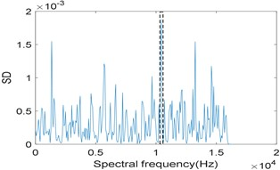 Results of the simulation signal analyzed by IESAM when αfault=184 Hz: a) the relationship between SD and integration interval; b) corresponding enhanced envelope spectrum