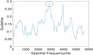 Results of the proposed algorithm: a) the curve of gf;  b) corresponding improved enhanced envelope spectrum