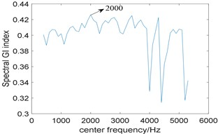 Results of the method based on traditional resonance demodulation and spectral Gini index:  a) the relationship between spectral Gini index and center frequency;  b) corresponding squared envelope spectrum