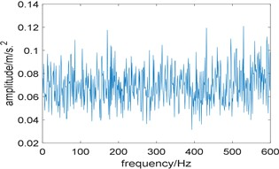 Results of the algorithm based on Fast-SC and kurtosis: a) the relationship between kurtosis  and integration interval; b) corresponding improved enhanced envelope spectrum