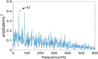 Results of the algorithm based on traditional resonance demodulation and spectral Gini index:  a) The relationship between spectral Gini index and center frequency,  b) corresponding squared envelope spectrum
