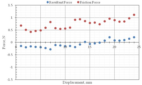 The measurement results of resultant force and friction force