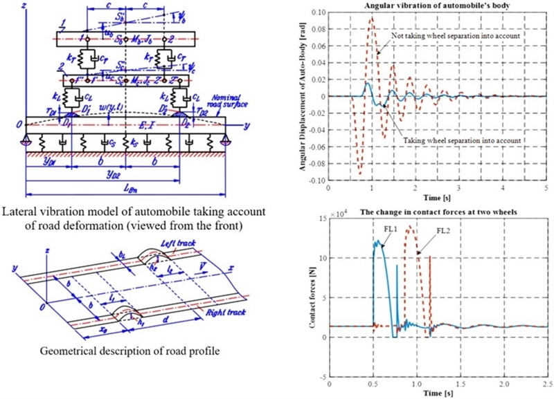 Consideration on lateral vibration of automobiles in quasi-planar model with wheel separation and road deformation taken into account