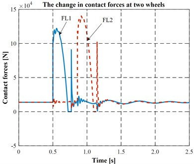 The changes in contact forces at two wheels