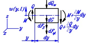a) Force diagram of a typical beam element, b) the dimension of beam cross-section