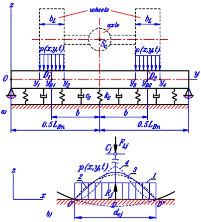 Description of function px,y,t on beam a) and four types of pressure distribution  in x-direction (1 – constant, 2 – parabolic, 3 – cosine, 4 – cosine squared)