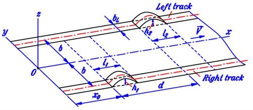 Geometrical description of road profile