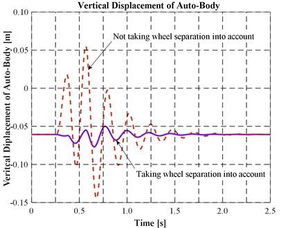 Linear vibration of automobile body