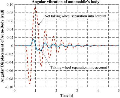 Angular vibration of automobile body