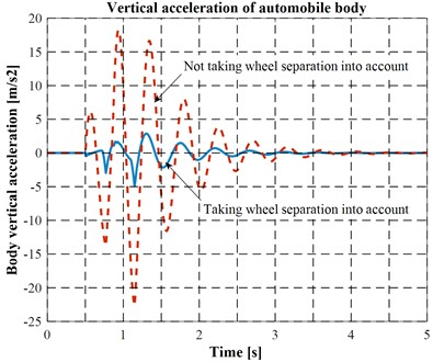 Vertical acceleration of automobile body