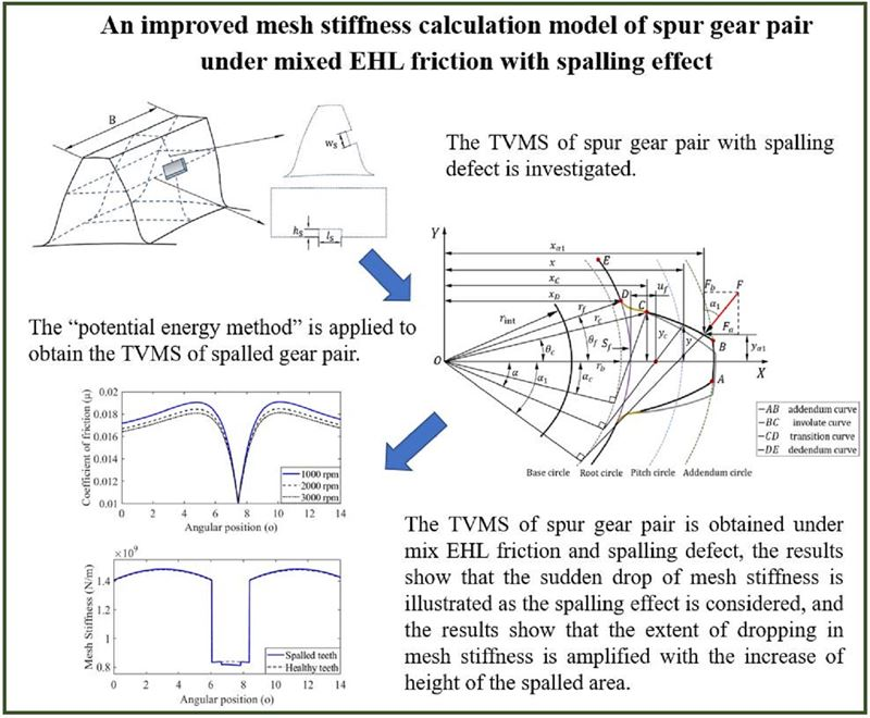 An improved mesh stiffness calculation model of spur gear pair under mixed EHL friction with spalling effect