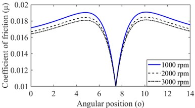 The coefficient of friction for varying rotational speed