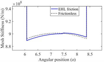 The mesh stiffness under EHL friction: a) original, b) amplified