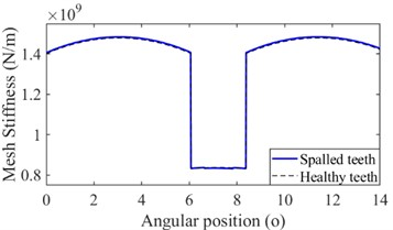 The mesh stiffness with spalling effect: a) hs = 3 mm, b) hs = 5 mm, c) hs = 8 mm, d) hs= 10 mm