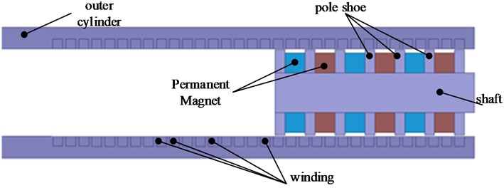 Radial structure diagram