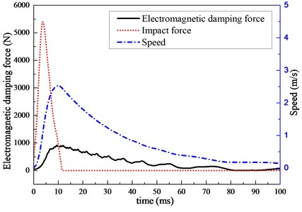 The graph of impact force, damping force and speed with time