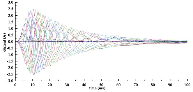 The graph of current in each winding with time